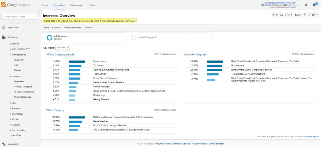 Google Analytics includes information on site visitors' interests.