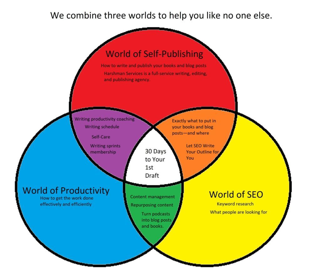 Services offered are illustrated in this Venn diagram of the world of writing and publishing, the world of SEO, and the world of personal productivity.